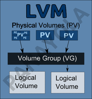 lvm_linuxbrainbox